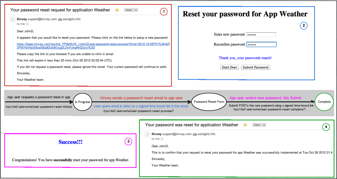 Rest api users guide kinvey for Password change email template
